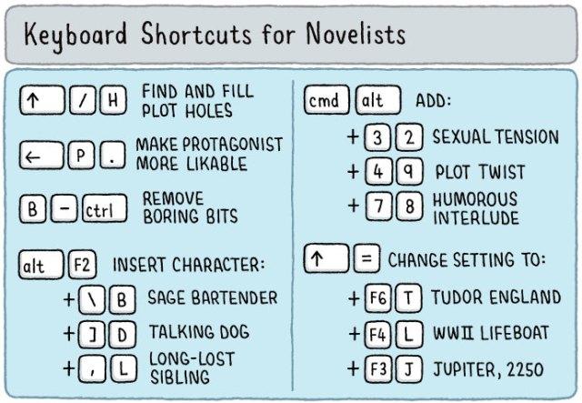 Keyboard short cuts for novelists