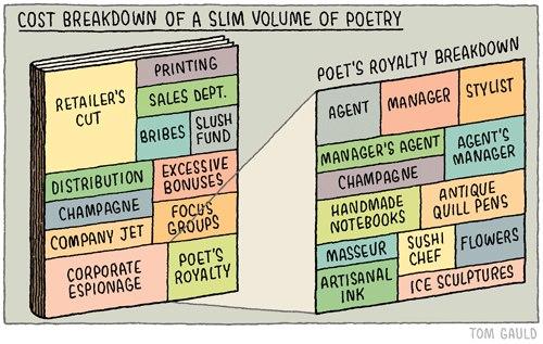 Cost breakdown of poetry